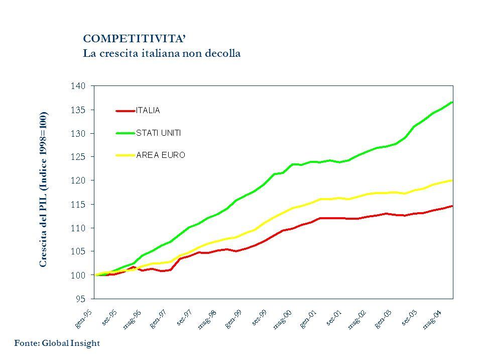 Fonte: Global Insight COMPETITIVITA La crescita italiana non decolla Crescita del PIL (Indice 1998=100)