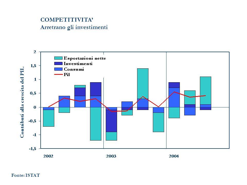 Fonte: ISTAT COMPETITIVITA Arretrano gli investimenti Contributi alla crescita del PIL