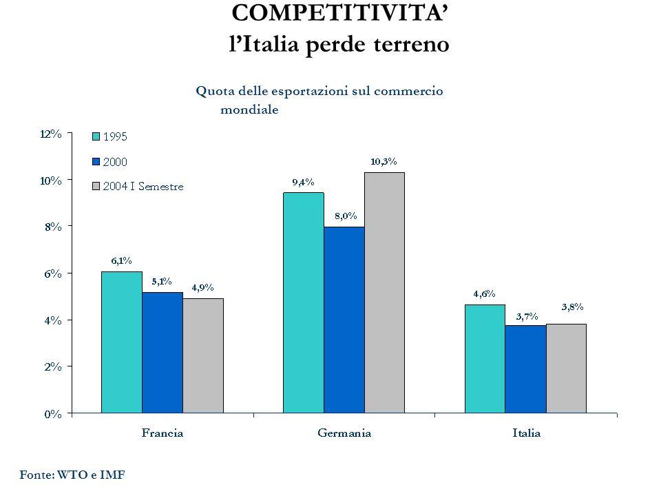 COMPETITIVITA lItalia perde terreno Fonte: WTO e IMF Quota delle esportazioni sul commercio mondiale