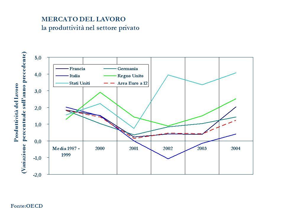 MERCATO DEL LAVORO la produttività nel settore privato Fonte:OECD Produttività del lavoro (Variazione percentuale sullanno precedente)