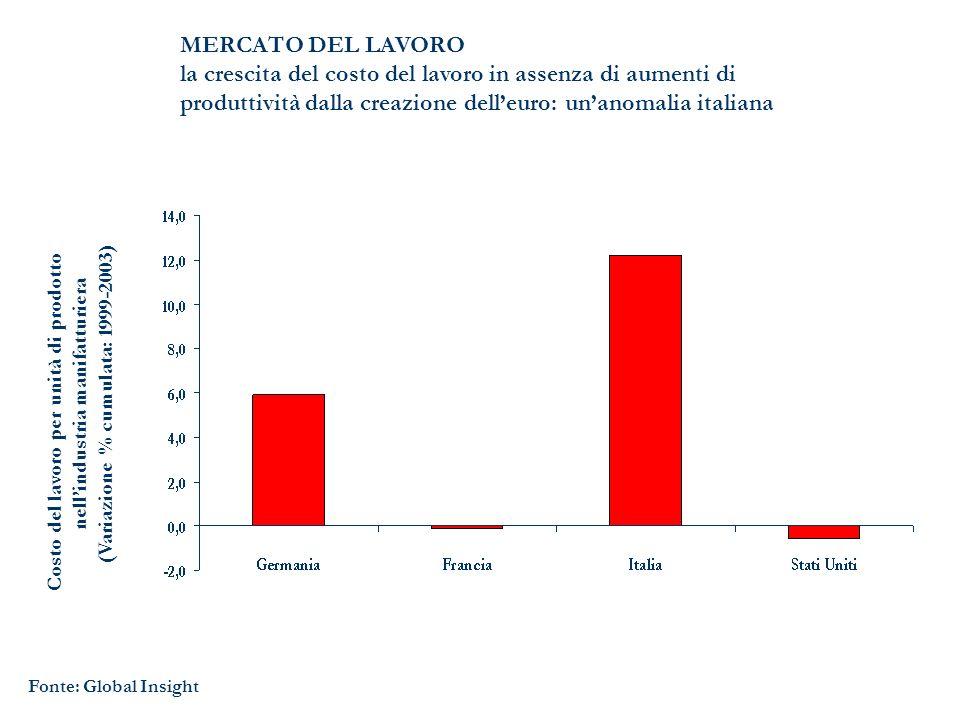 MERCATO DEL LAVORO la crescita del costo del lavoro in assenza di aumenti di produttività dalla creazione delleuro: unanomalia italiana Fonte: Global