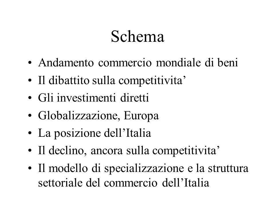 Il modello di specializzazione internazionale dellindustria italiana Punti di forza settori tradizionali (ad alta intensità di lavoro) settori ad offerta specializzata (a media intensità di capitale fisico) Punti di debolezza settori con forti economie di scala (ad alta intensità di capitale fisico) settori ad alta intensità di ricerca