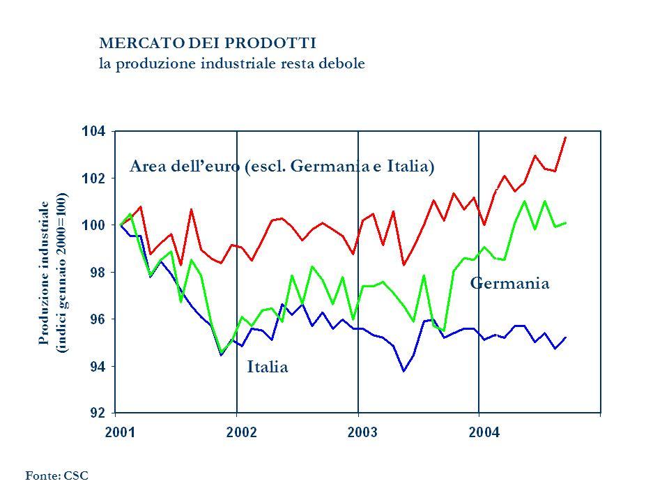 MERCATO DEI PRODOTTI la produzione industriale resta debole Fonte: CSC Area delleuro (escl. Germania e Italia) Italia Germania Produzione industriale