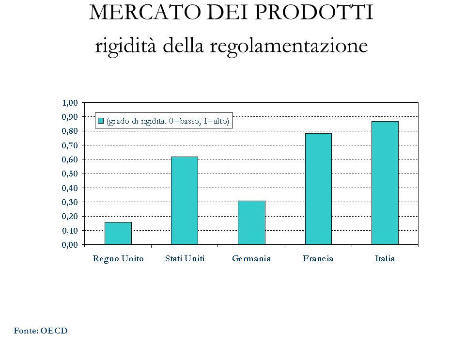 MERCATO DEI PRODOTTI rigidità della regolamentazione Fonte: OECD