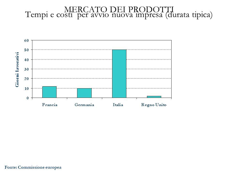 MERCATO DEI PRODOTTI Tempi e costi per avvio nuova impresa (durata tipica) Fonte: Commissione europea Giorni lavorativi