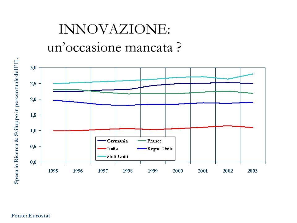 INNOVAZIONE: unoccasione mancata ? Spesa in Ricerca & Sviluppo in percentuale del PIL Fonte: Eurostat