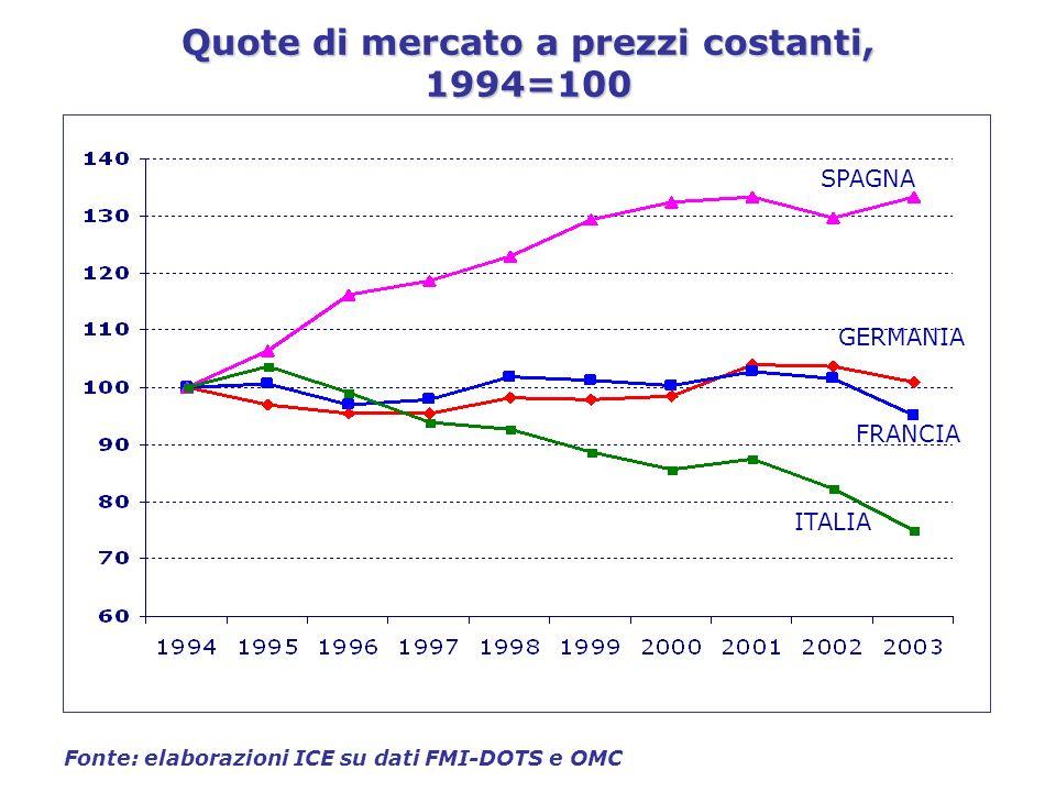 Quote di mercato a prezzi costanti, 1994=100 Fonte: elaborazioni ICE su dati FMI-DOTS e OMC SPAGNA GERMANIA FRANCIA ITALIA