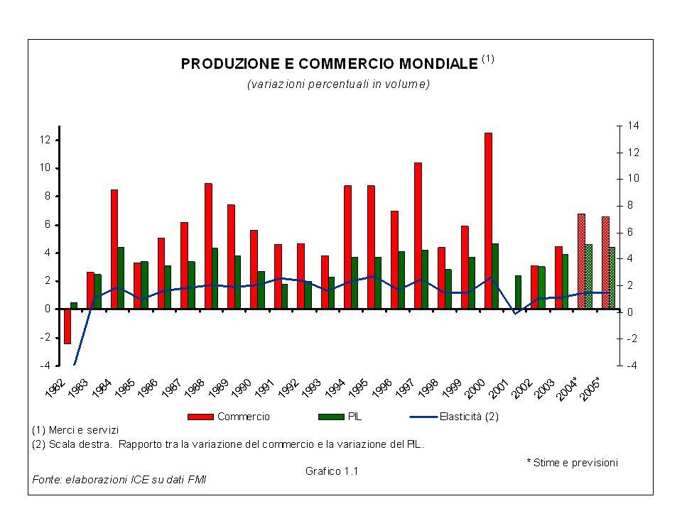 La situazione attuale-2 Ulteriore perdita di competitività per leconomia italiana Mancanza di nuove esternalità per sistemi di PMI Privatizzazione della rendita