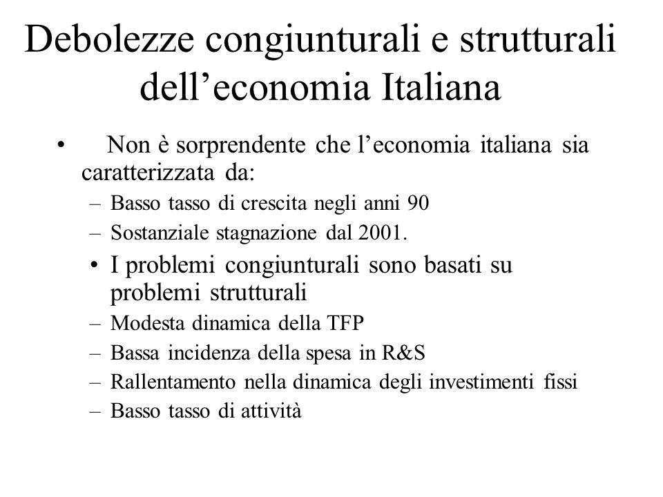Debolezze congiunturali e strutturali delleconomia Italiana Non è sorprendente che leconomia italiana sia caratterizzata da: –Basso tasso di crescita
