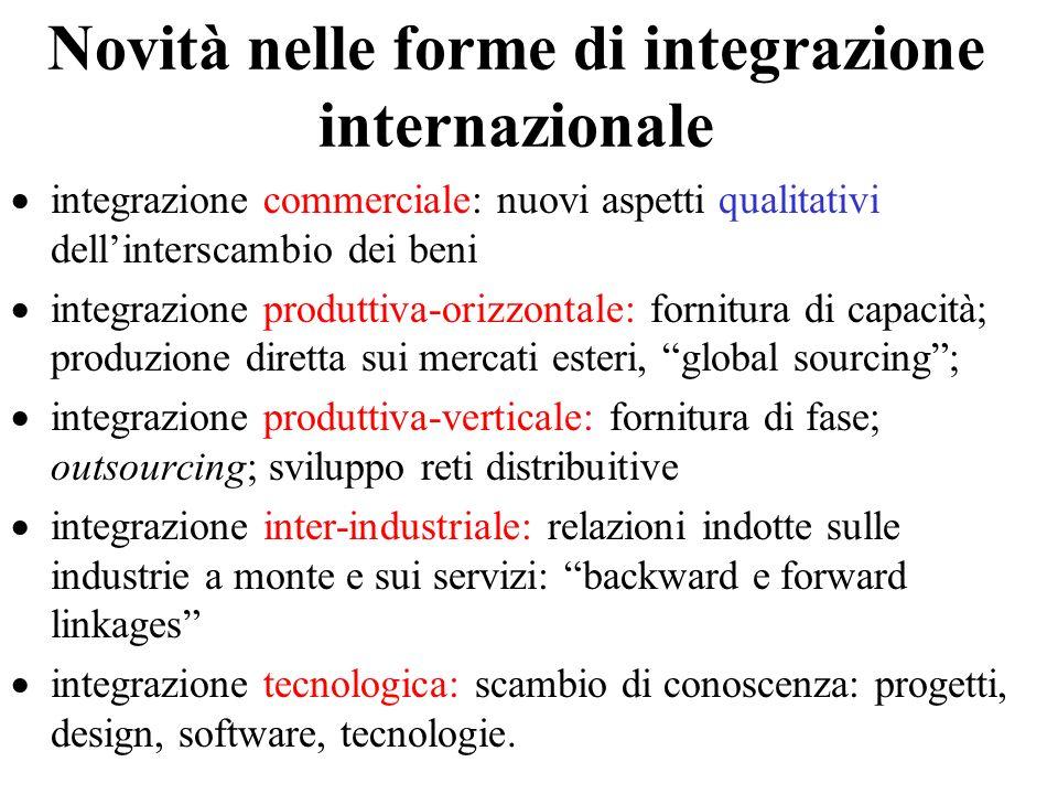 Novità nelle forme di integrazione internazionale integrazione commerciale: nuovi aspetti qualitativi dellinterscambio dei beni integrazione produttiv