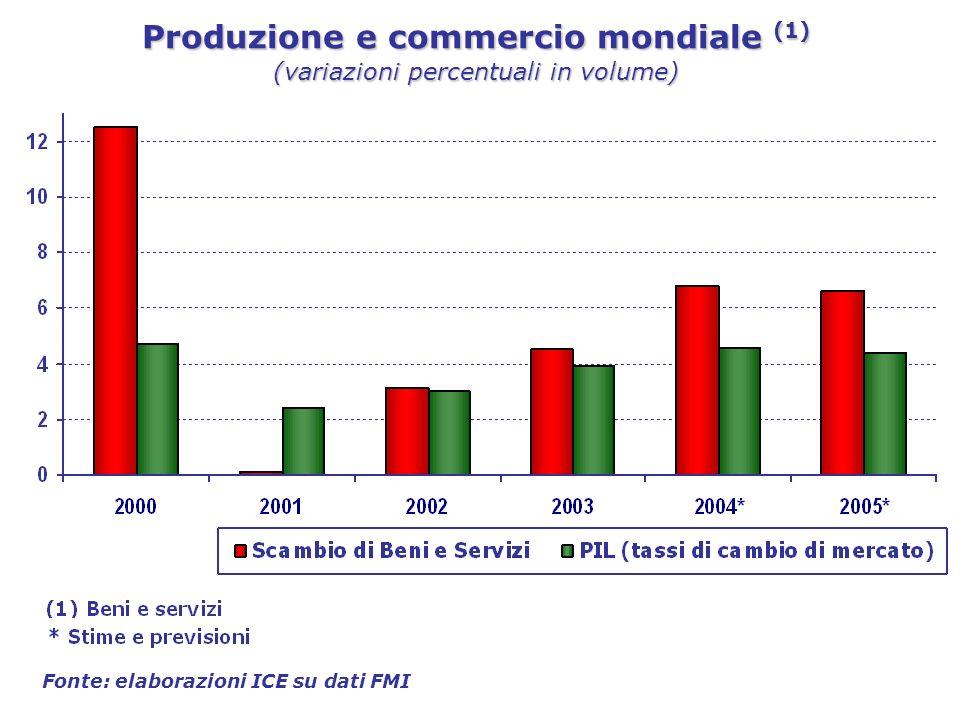 Produzione e commercio mondiale (1) (variazioni percentuali in volume) Fonte: elaborazioni ICE su dati FMI