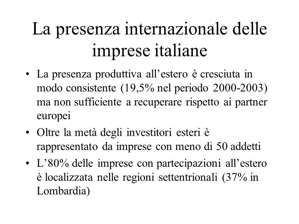 La presenza internazionale delle imprese italiane La presenza produttiva allestero è cresciuta in modo consistente (19,5% nel periodo 2000-2003) ma no