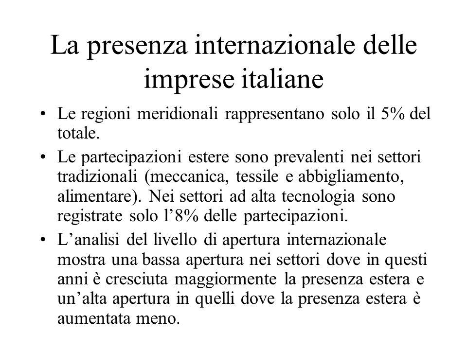 La presenza internazionale delle imprese italiane Le regioni meridionali rappresentano solo il 5% del totale. Le partecipazioni estere sono prevalenti