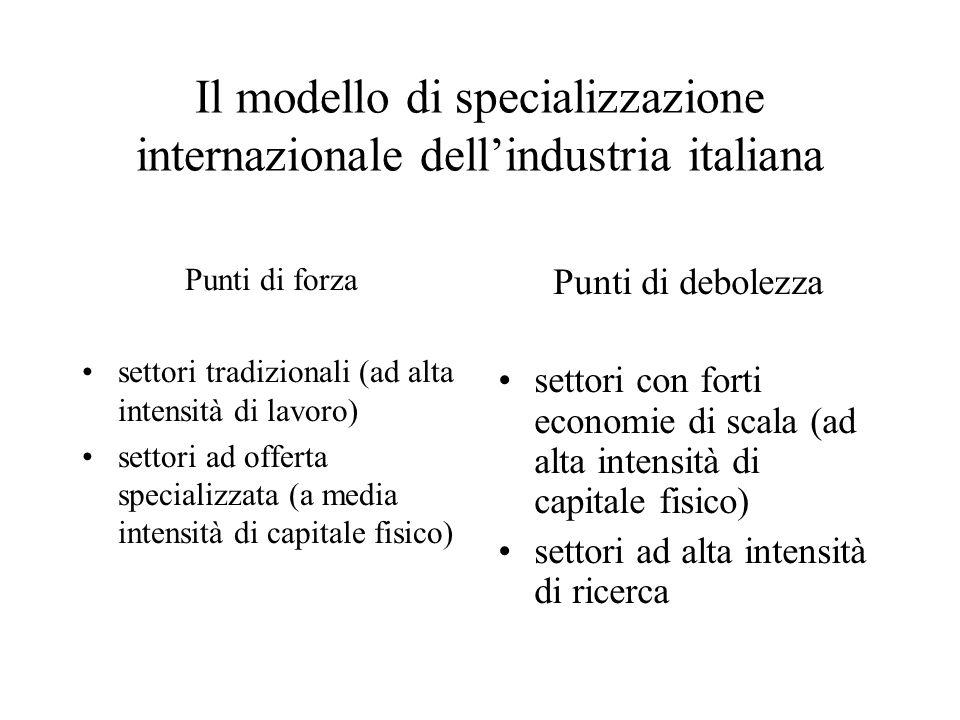 Il modello di specializzazione internazionale dellindustria italiana Punti di forza settori tradizionali (ad alta intensità di lavoro) settori ad offe