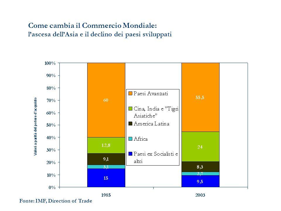 Come cambia il Commercio Mondiale: lascesa dellAsia e il declino dei paesi sviluppati Fonte: IMF, Direction of Trade