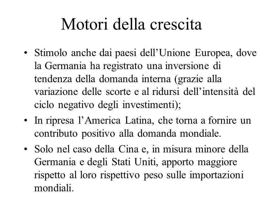 Motori della crescita Stimolo anche dai paesi dellUnione Europea, dove la Germania ha registrato una inversione di tendenza della domanda interna (gra