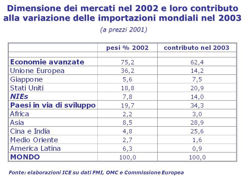 Dimensione dei mercati nel 2002 e loro contributo alla variazione delle importazioni mondiali nel 2003 (a prezzi 2001) Fonte: elaborazioni ICE su dati