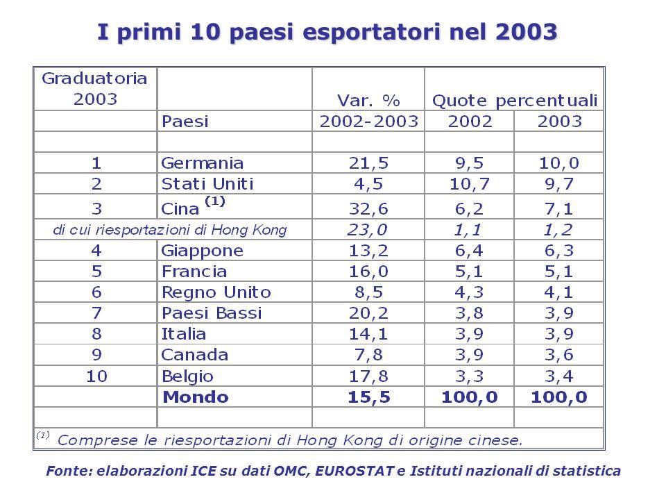 MERCATO DEI PRODOTTI la produzione industriale resta debole Fonte: CSC Area delleuro (escl.