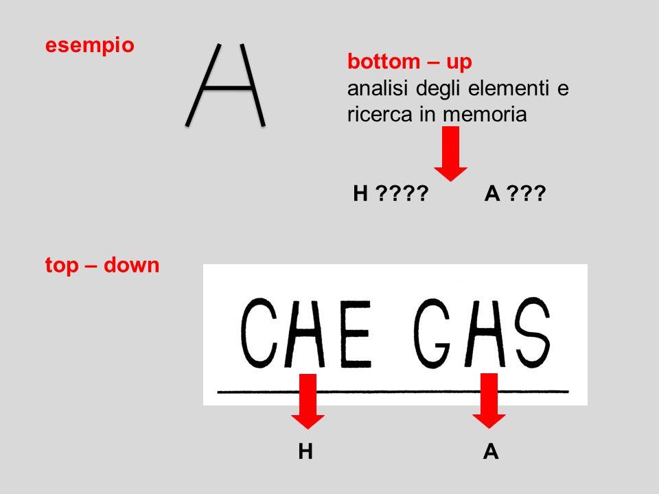 esempio bottom – up analisi degli elementi e ricerca in memoria top – down H A H ????A ???