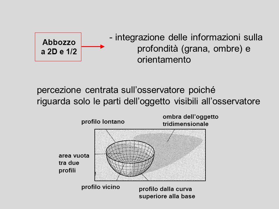 ombra delloggetto tridimensionale profilo dalla curva superiore alla base profilo lontano profilo vicino area vuota tra due profili - integrazione del