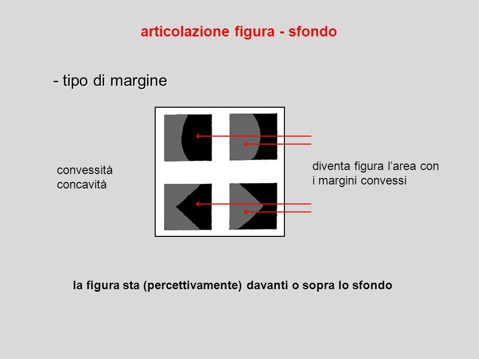 convessità concavità diventa figura larea con i margini convessi la figura sta (percettivamente) davanti o sopra lo sfondo - tipo di margine - tipo di