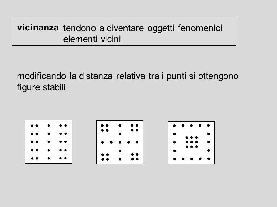 modificando la distanza relativa tra i punti si ottengono figure stabili vicinanza tendono a diventare oggetti fenomenici elementi vicini