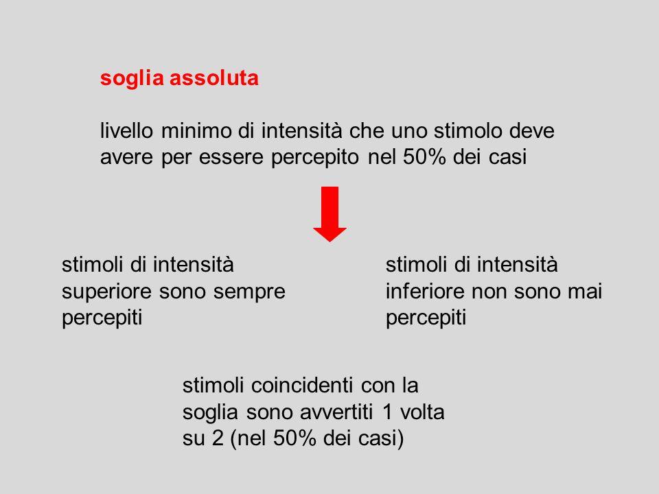 soglia differenziale (o differenza appena rilevabile) JND just noticeable difference differenza minima di intensità (tra due stimoli) per poter essere percepita il 50% delle volte LEGGE DI WEBER (1834) LEGGE DI FECHNER (1860)