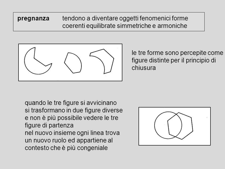 pregnanza tendono a diventare oggetti fenomenici forme coerenti equilibrate simmetriche e armoniche le tre forme sono percepite come figure distinte p