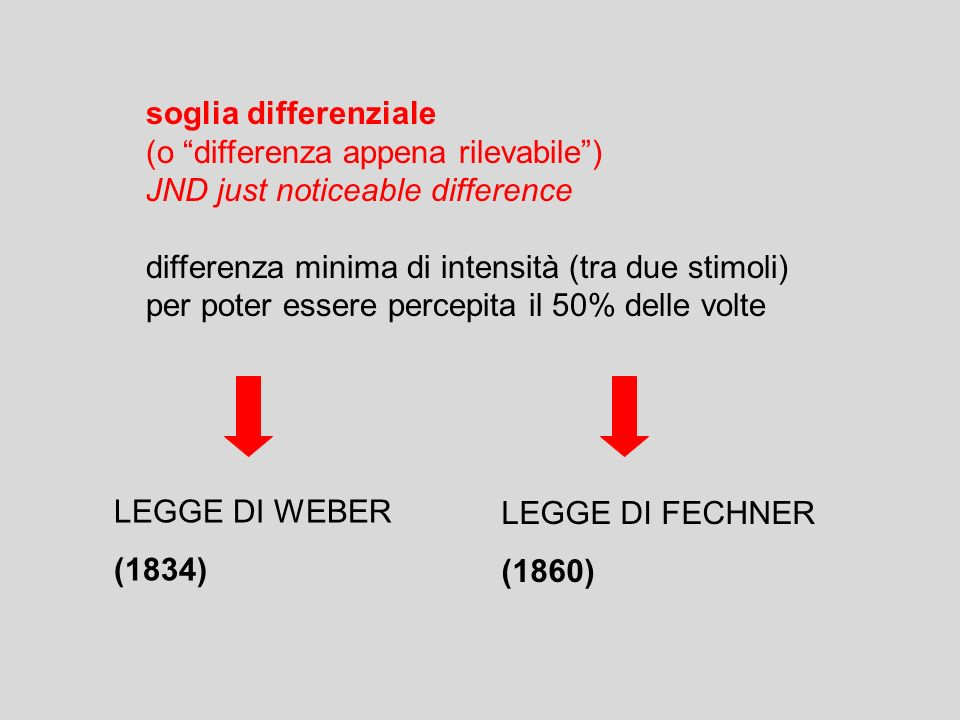 soglia differenziale (o differenza appena rilevabile) JND just noticeable difference differenza minima di intensità (tra due stimoli) per poter essere