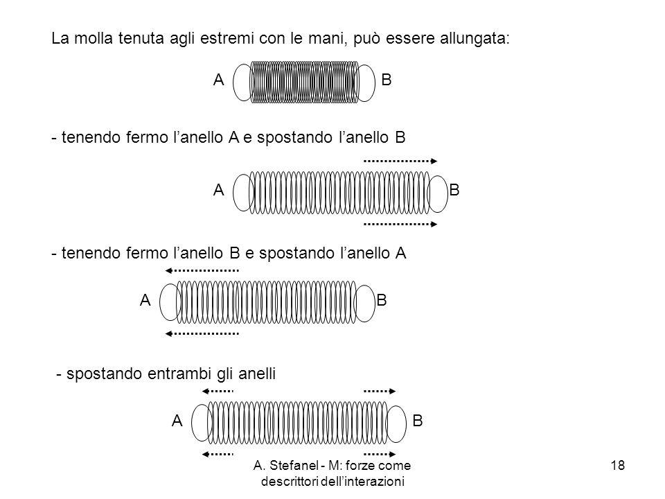 A. Stefanel - M: forze come descrittori dellinterazioni 18 La molla tenuta agli estremi con le mani, può essere allungata: AB - tenendo fermo lanello