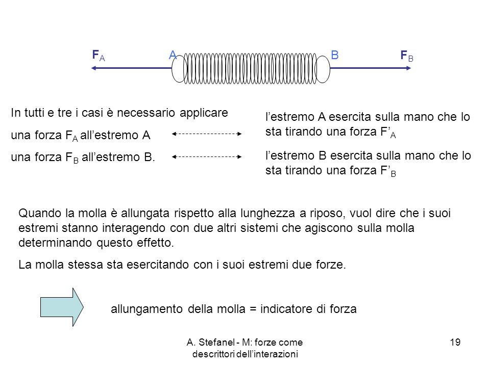 A. Stefanel - M: forze come descrittori dellinterazioni 19 In tutti e tre i casi è necessario applicare una forza F A allestremo A una forza F B alles