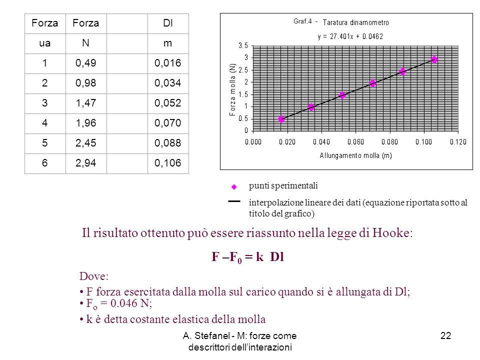 A. Stefanel - M: forze come descrittori dellinterazioni 22 Forza Dl uaNm 10,490,016 20,980,034 31,470,052 41,960,070 52,450,088 62,940,106 Il risultat