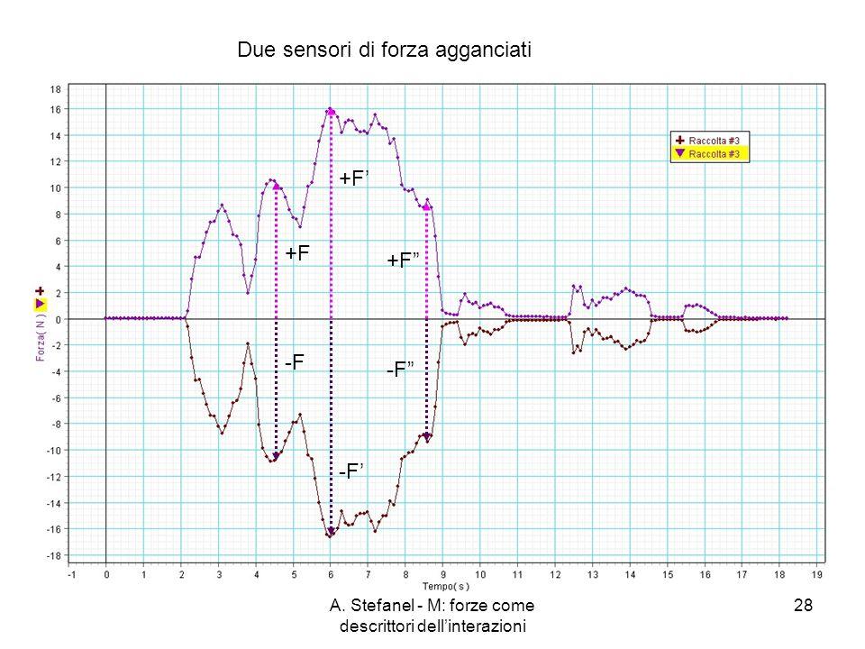 A. Stefanel - M: forze come descrittori dellinterazioni 28 Due sensori di forza agganciati +F -F +F -F +F -F