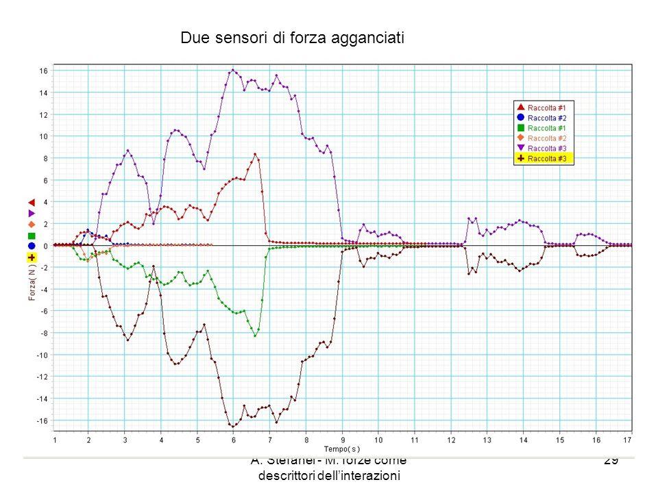 A. Stefanel - M: forze come descrittori dellinterazioni 29 Due sensori di forza agganciati