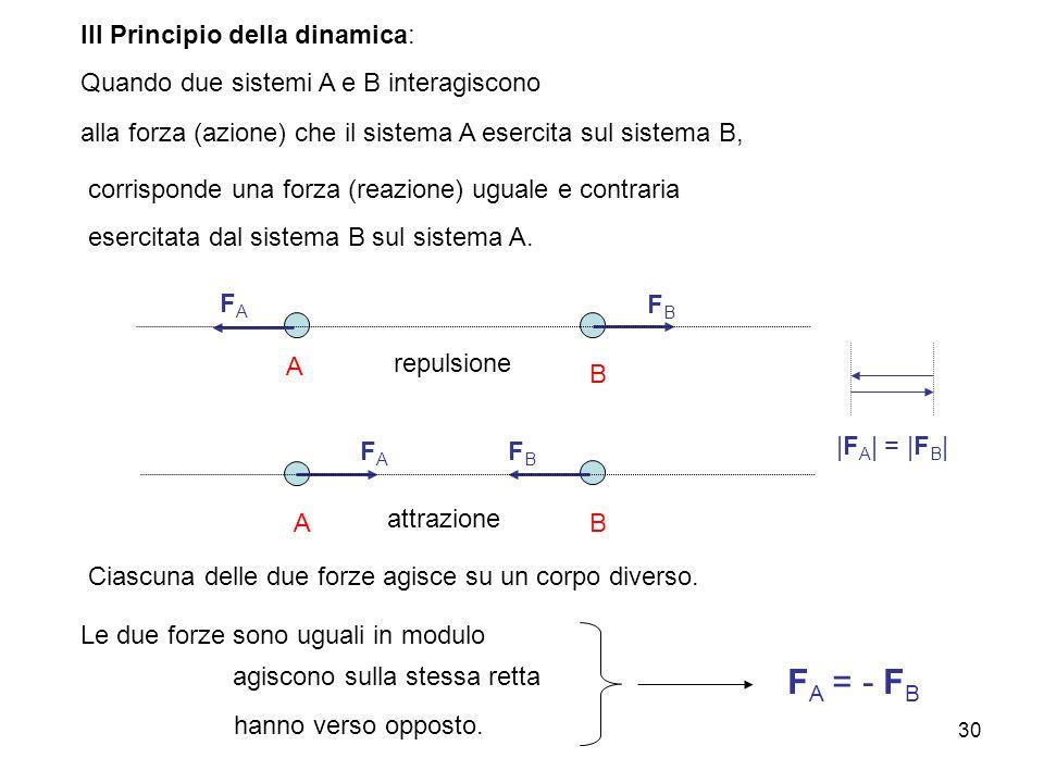 A. Stefanel - M: forze come descrittori dellinterazioni 30 A B Ciascuna delle due forze agisce su un corpo diverso. AB alla forza (azione) che il sist