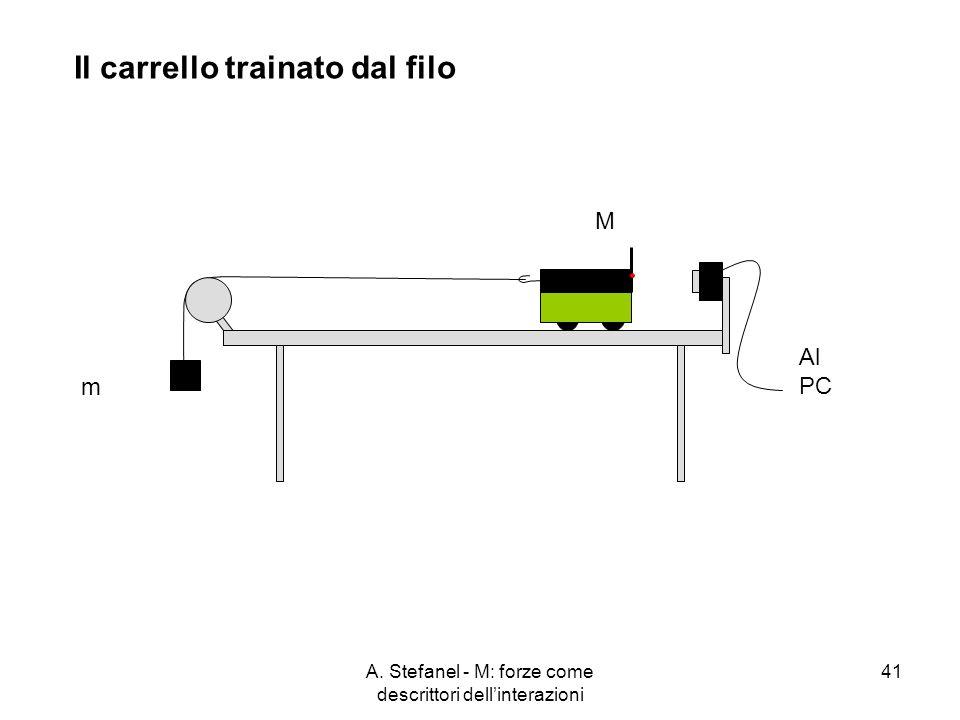 A. Stefanel - M: forze come descrittori dellinterazioni 41 M m Al PC Il carrello trainato dal filo