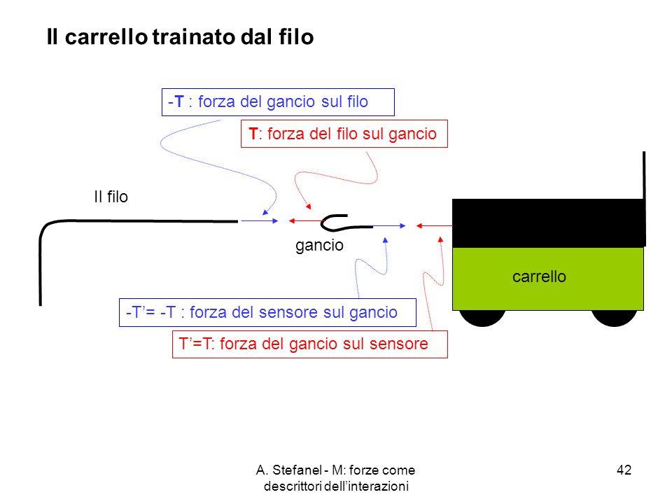 A. Stefanel - M: forze come descrittori dellinterazioni 42 T: forza del filo sul gancio-T : forza del gancio sul filo -T= -T : forza del sensore sul g
