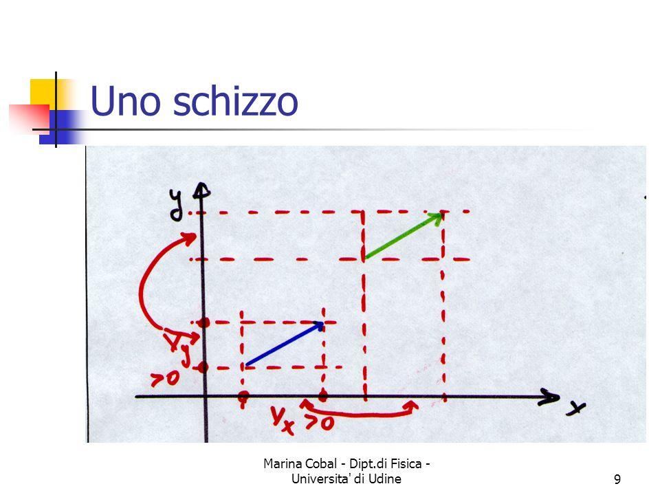 Marina Cobal - Dipt.di Fisica - Universita di Udine20 Somma e differenza di vettori