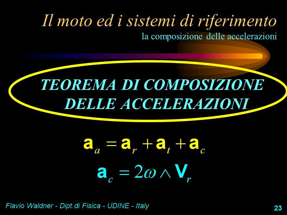 Flavio Waldner - Dipt.di Fisica - UDINE - Italy 23 Il moto ed i sistemi di riferimento la composizione delle accelerazioni TEOREMA DI COMPOSIZIONE DEL