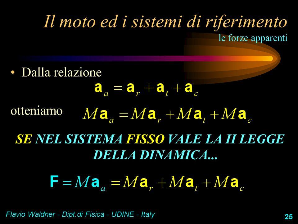 Flavio Waldner - Dipt.di Fisica - UDINE - Italy 25 Il moto ed i sistemi di riferimento le forze apparenti Dalla relazione otteniamo SE NEL SISTEMA FIS