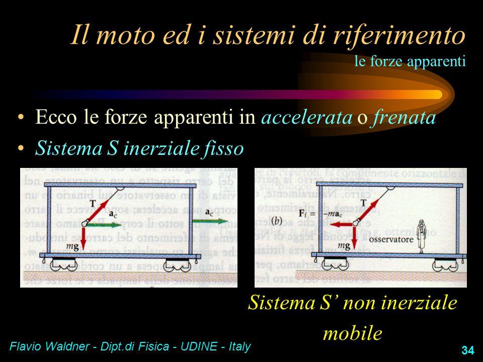 Flavio Waldner - Dipt.di Fisica - UDINE - Italy 34 Il moto ed i sistemi di riferimento le forze apparenti Ecco le forze apparenti in accelerata o fren