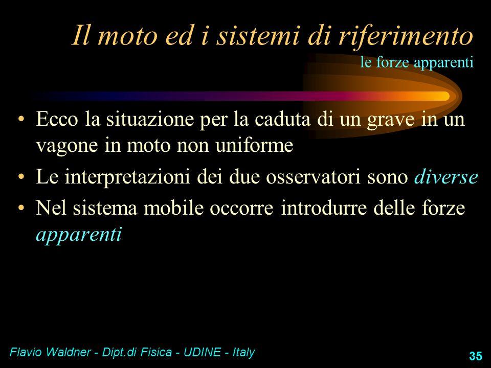 Flavio Waldner - Dipt.di Fisica - UDINE - Italy 35 Il moto ed i sistemi di riferimento le forze apparenti Ecco la situazione per la caduta di un grave