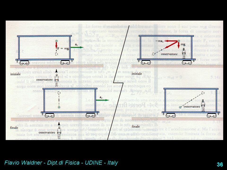 Flavio Waldner - Dipt.di Fisica - UDINE - Italy 36
