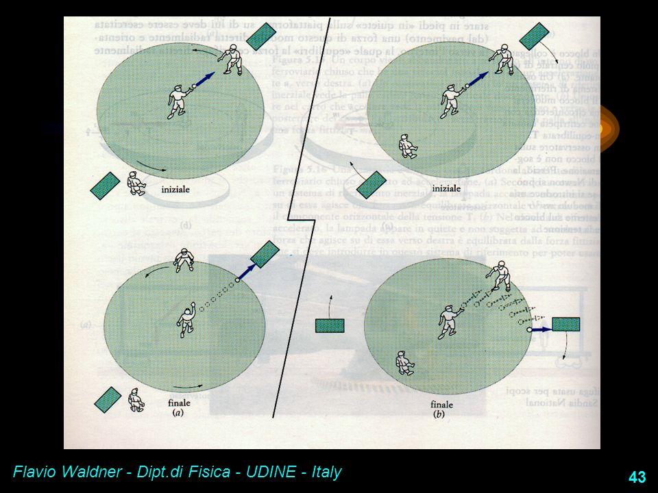 Flavio Waldner - Dipt.di Fisica - UDINE - Italy 43