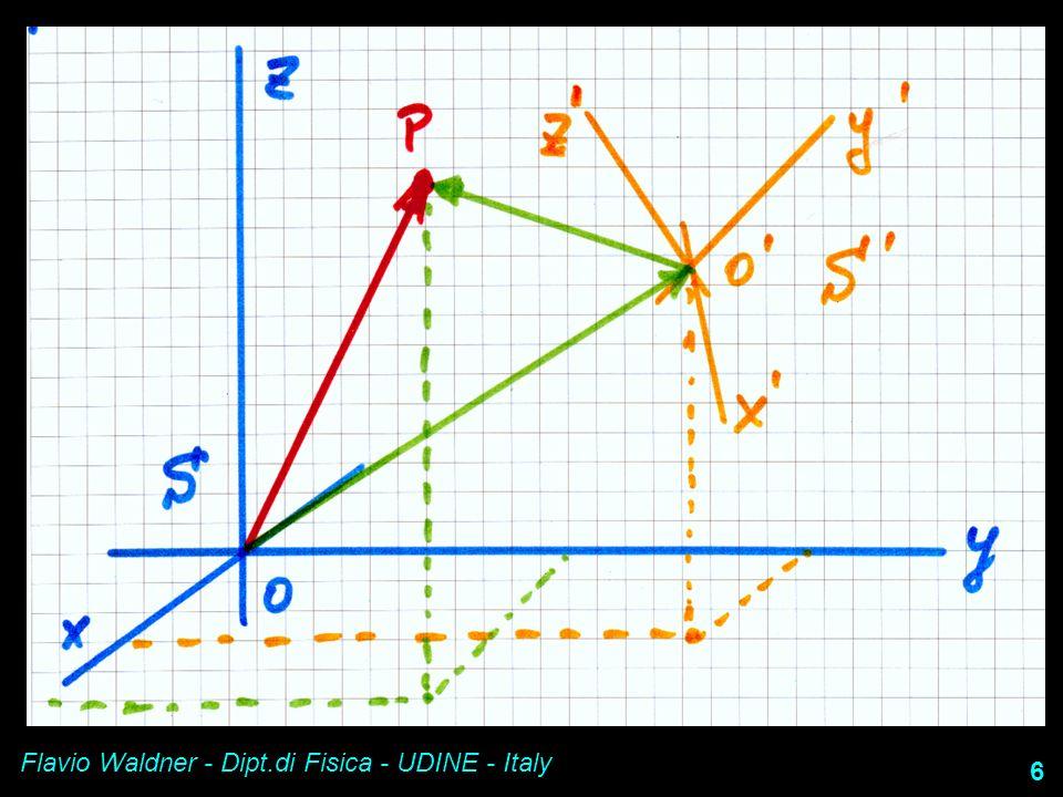 Flavio Waldner - Dipt.di Fisica - UDINE - Italy 17 Il moto ed i sistemi di riferimento il teorema di composizione delle velocità Con questo Il moto di trascinamento è una sovrapposizione –Di una traslazione –Di una rotazione Quindi è un moto ELICOIDALE
