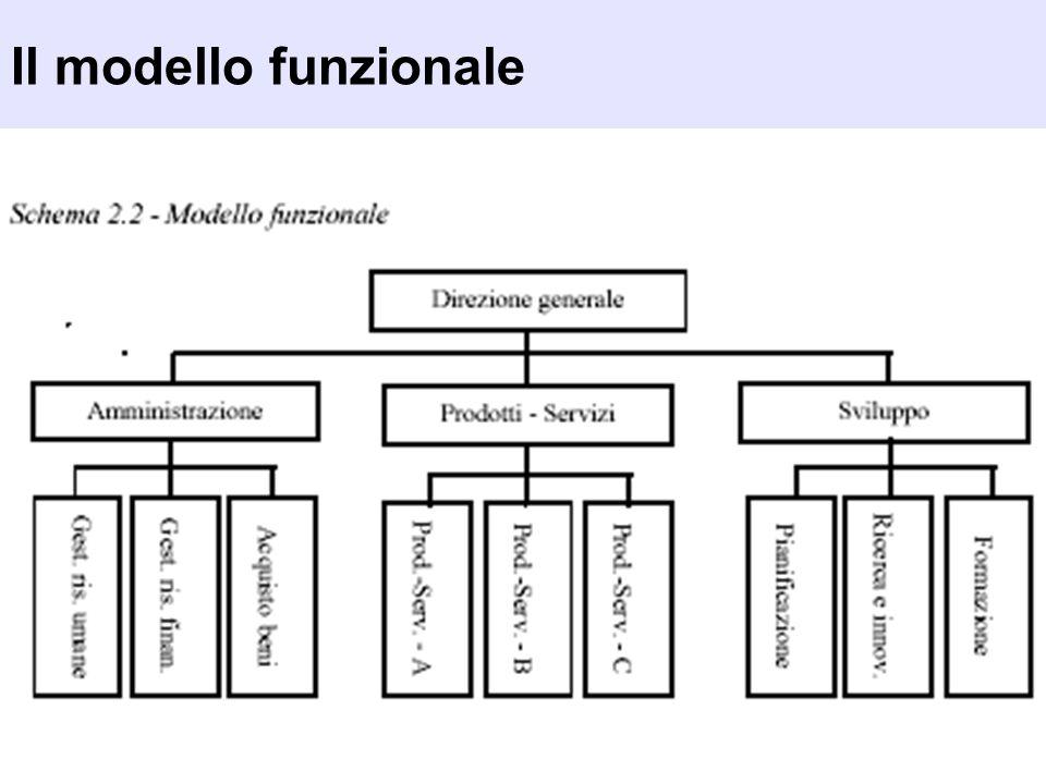 Il modello funzionale
