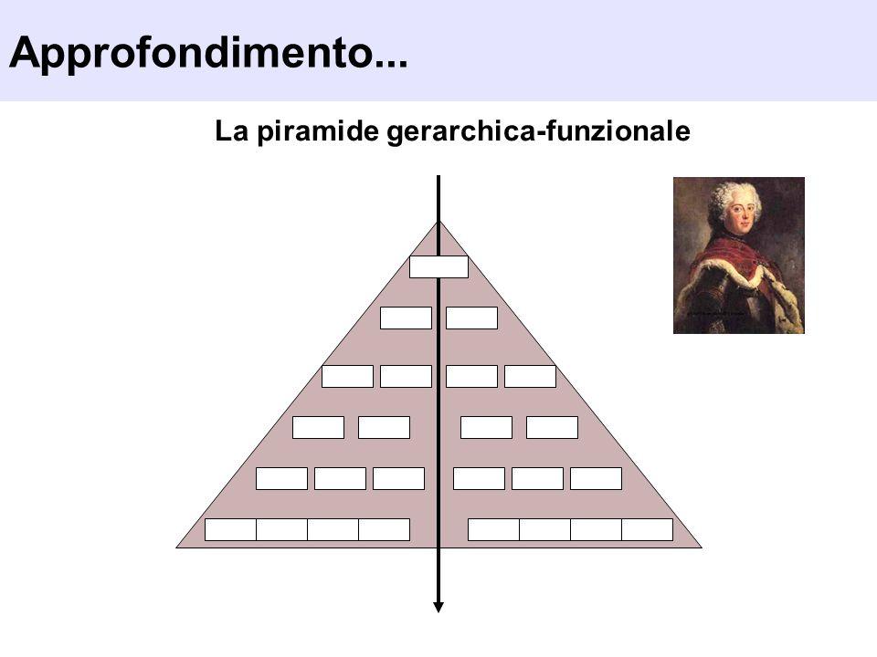 La piramide gerarchica-funzionale Approfondimento...