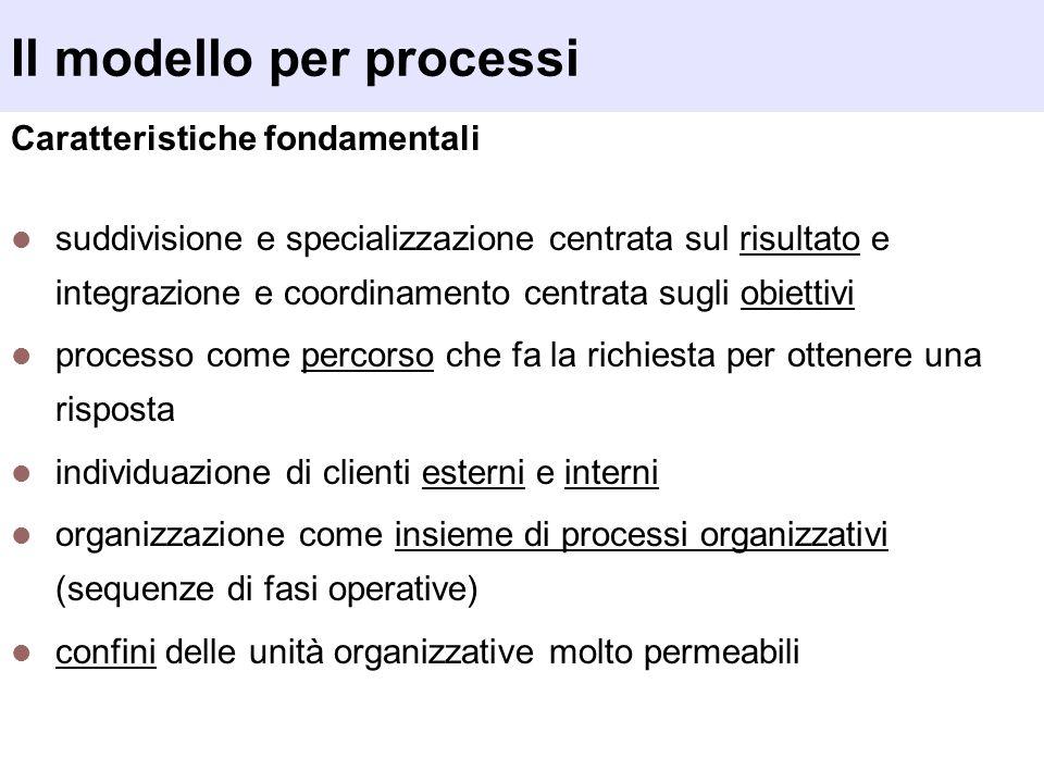 Il modello per processi Caratteristiche fondamentali suddivisione e specializzazione centrata sul risultato e integrazione e coordinamento centrata su