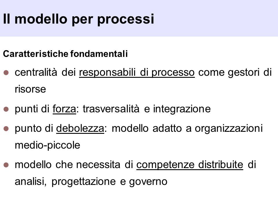 Il modello per processi Caratteristiche fondamentali centralità dei responsabili di processo come gestori di risorse punti di forza: trasversalità e i