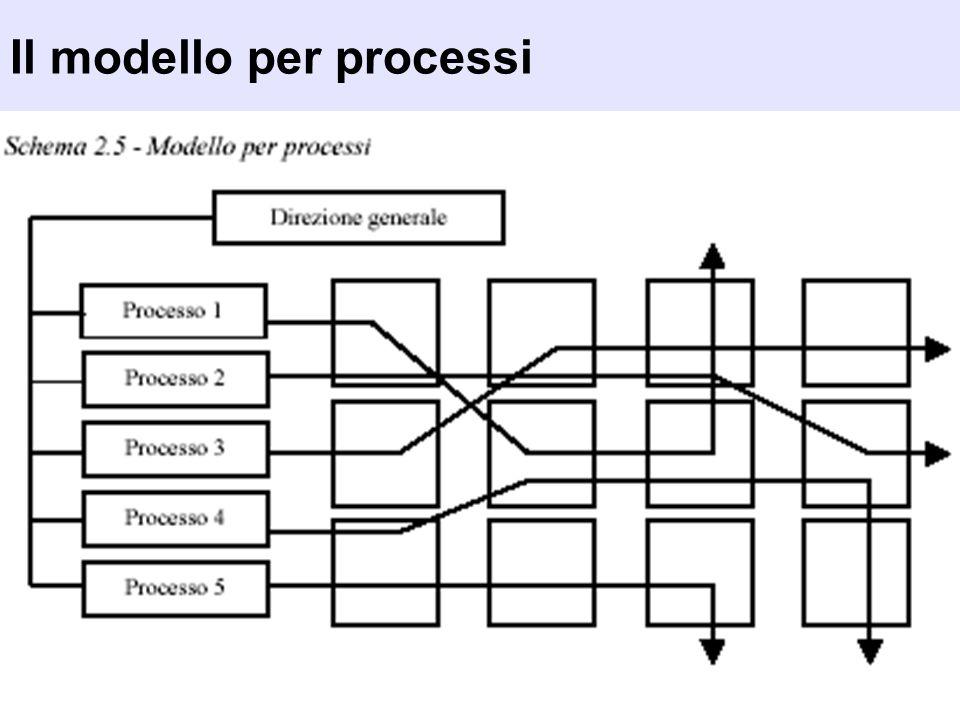 Il modello per processi